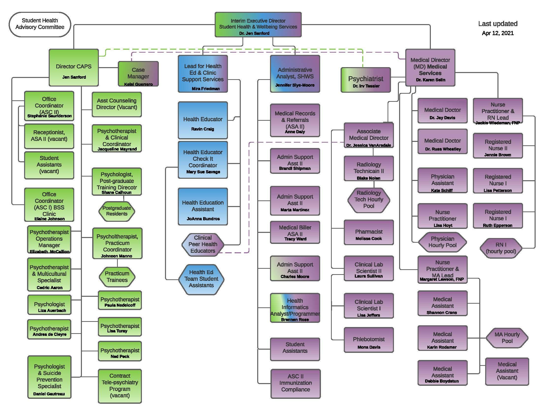 Organizational Chart for SHWS